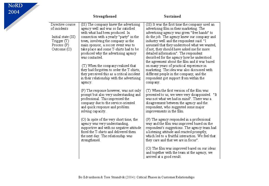 N o RD 2004 N o RD 2004 Bo Edvardsson & Tore Strandvik (2004): Critical Phases in Customer Relationships StrengthenedSustained