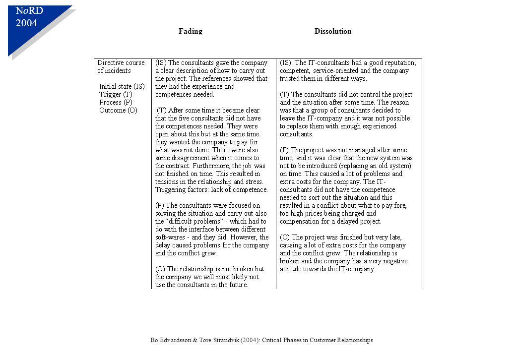 N o RD 2004 N o RD 2004 Bo Edvardsson & Tore Strandvik (2004): Critical Phases in Customer Relationships FadingDissolution