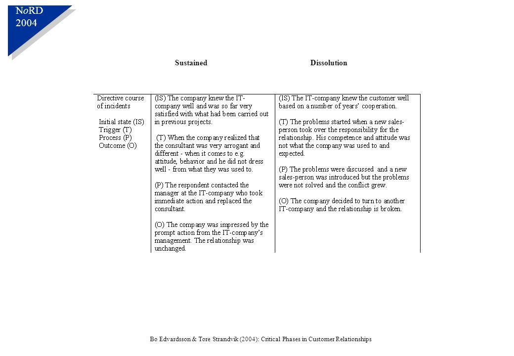 N o RD 2004 N o RD 2004 Bo Edvardsson & Tore Strandvik (2004): Critical Phases in Customer Relationships SustainedDissolution