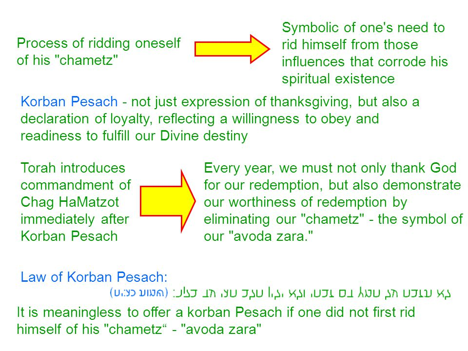 Refraining from chametz for a full seven days Seven days of Chag Hamatzot - required to internalize that commitment which we reaffirm every Pesach on leil haSeder. A complete teshuva process requires the establishment of a routine Seven days constitutes the basic unit of a routine (seven days of a week, seven days to cleanse oneself from tumah , seven days of the Miluim, etc.