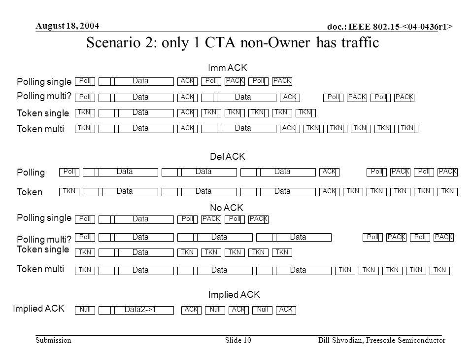 doc.: IEEE 802.15- Submission August 18, 2004 Bill Shvodian, Freescale SemiconductorSlide 11 Scenario 3: all DEVs have traffic Data ACK Polling multi Token single Data Polling Data Token Data ACKTKN Del ACK Imm ACK Polling multi.