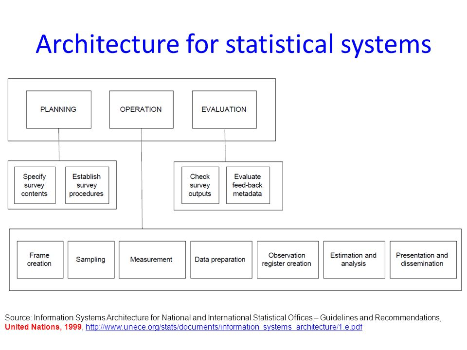 Architecture for statistical systems Source: Information Systems Architecture for National and International Statistical Offices – Guidelines and Recommendations, United Nations, 1999, http://www.unece.org/stats/documents/information_systems_architecture/1.e.pdfhttp://www.unece.org/stats/documents/information_systems_architecture/1.e.pdf