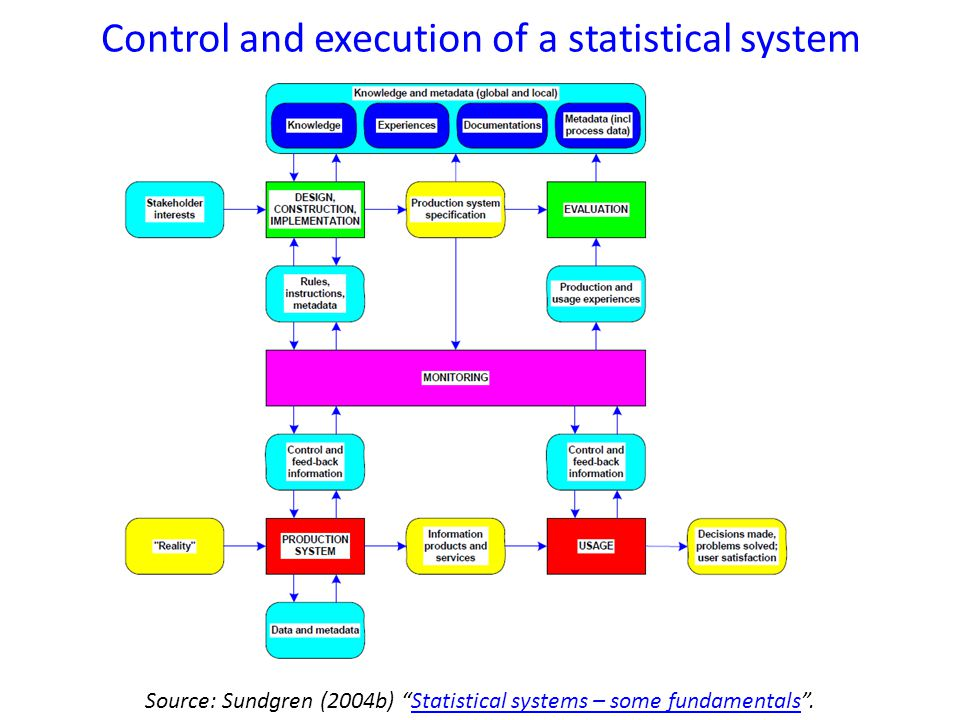 Control and execution of a statistical system Source: Sundgren (2004b) Statistical systems – some fundamentals .Statistical systems – some fundamentals