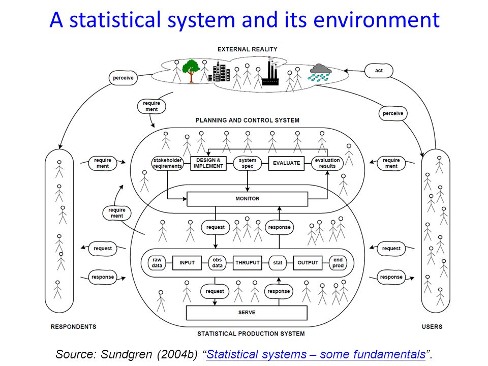 A statistical system and its environment Source: Sundgren (2004b) Statistical systems – some fundamentals .Statistical systems – some fundamentals