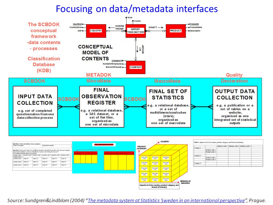 Focusing on data/metadata interfaces Source: Sundgren&Lindblom (2004) The metadata system at Statistics Sweden in an international perspective , Prague.The metadata system at Statistics Sweden in an international perspective