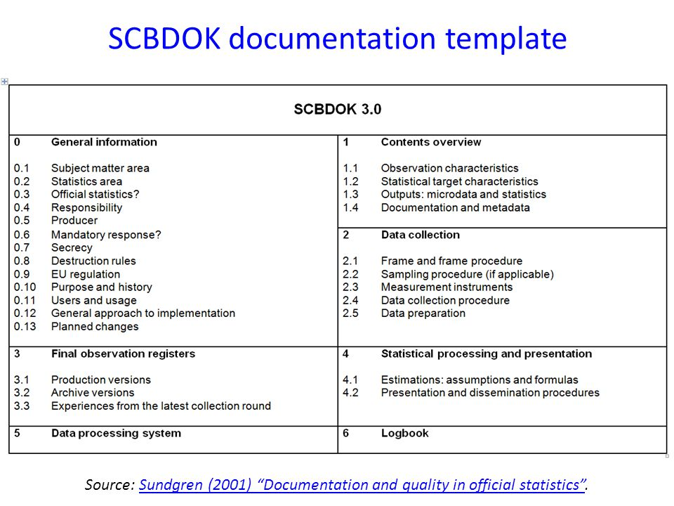 "SCBDOK documentation template Source: Sundgren (2001) ""Documentation and quality in official statistics"".Sundgren (2001) ""Documentation and quality in"