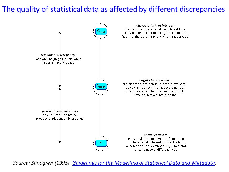 The quality of statistical data as affected by different discrepancies Source: Sundgren (1995) Guidelines for the Modelling of Statistical Data and Metadata.Guidelines for the Modelling of Statistical Data and Metadata