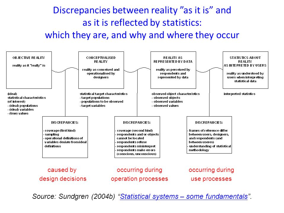 Discrepancies between reality as it is and as it is reflected by statistics: which they are, and why and where they occur occurring during use processes caused by design decisions occurring during operation processes Source: Sundgren (2004b) Statistical systems – some fundamentals .Statistical systems – some fundamentals