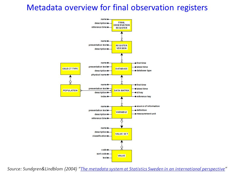 Metadata overview for final observation registers Source: Sundgren&Lindblom (2004) The metadata system at Statistics Sweden in an international perspective The metadata system at Statistics Sweden in an international perspective