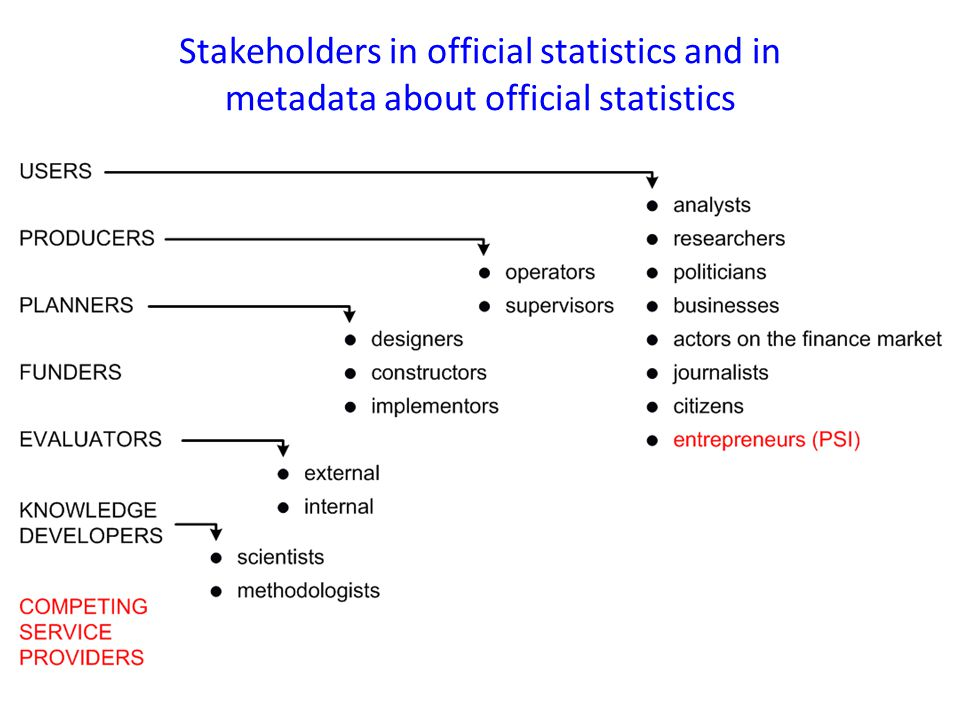 Stakeholders in official statistics and in metadata about official statistics