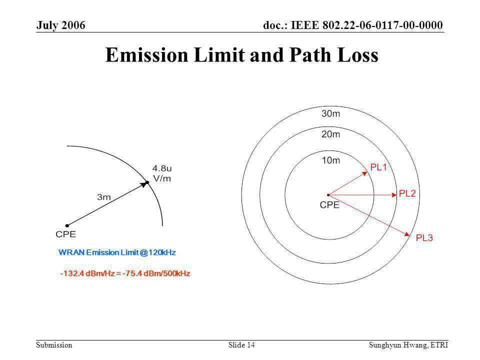 doc.: IEEE 802.22-06-0117-00-0000 Submission July 2006 Sunghyun Hwang, ETRISlide 14 WRAN Emission Limit @120kHz -132.4 dBm/Hz = -75.4 dBm/500kHz Emission Limit and Path Loss