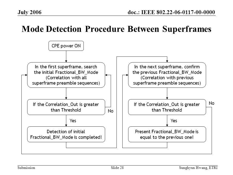 doc.: IEEE 802.22-06-0117-00-0000 Submission July 2006 Sunghyun Hwang, ETRISlide 28 Mode Detection Procedure Between Superframes Yes No CPE power ON In the next superframe, confirm the previous Fractional_BW_Mode (Correlation with previous superframe preamble sequences) If the Correlation_Out is greater than Threshold Yes No In the first superframe, search the initial Fractional_BW_Mode (Correlation with all superframe preamble sequences) Detection of initial Fractional_BW_Mode is completed.