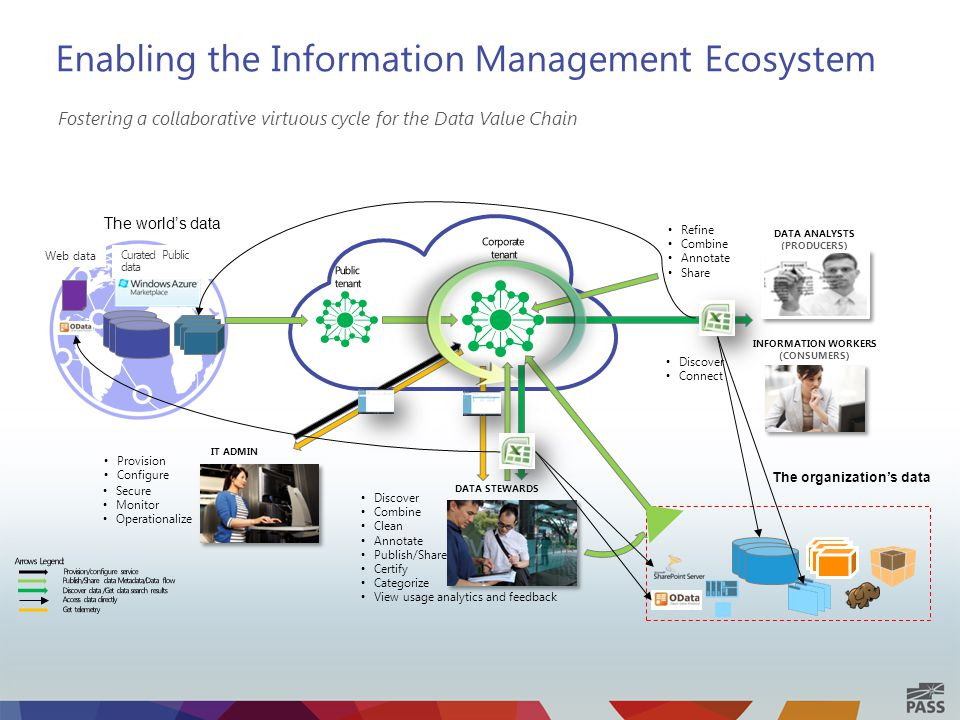 Enabling the Information Management Ecosystem Fostering a collaborative virtuous cycle for the Data Value Chain The organization's data Discover Connect Web data Curated Public data The world's data Refine Combine Annotate Share IT ADMIN Certify Categorize View usage analytics and feedback Secure Monitor Operationalize DATA STEWARDS DATA ANALYSTS (PRODUCERS) INFORMATION WORKERS (CONSUMERS) Provision Configure Discover Combine Clean Annotate Publish/Share