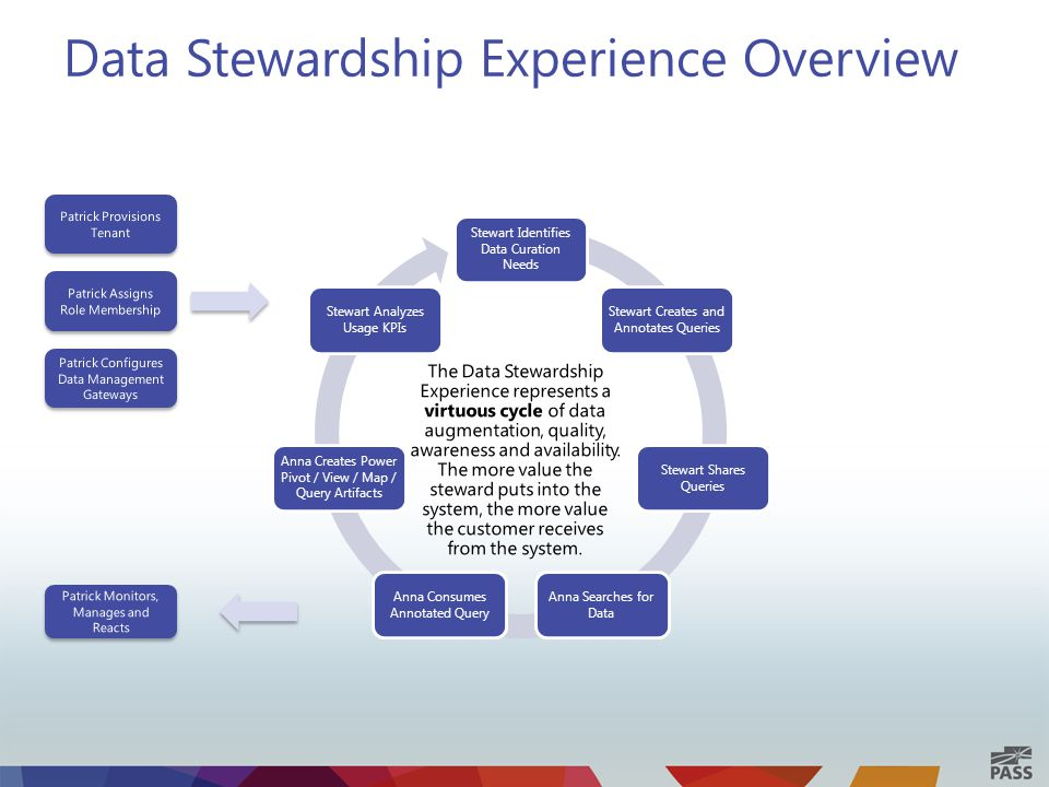 Data Stewardship Experience Overview Stewart Identifies Data Curation Needs Stewart Creates and Annotates Queries Stewart Shares Queries Anna Searches for Data Anna Consumes Annotated Query Anna Creates Power Pivot / View / Map / Query Artifacts Stewart Analyzes Usage KPIs