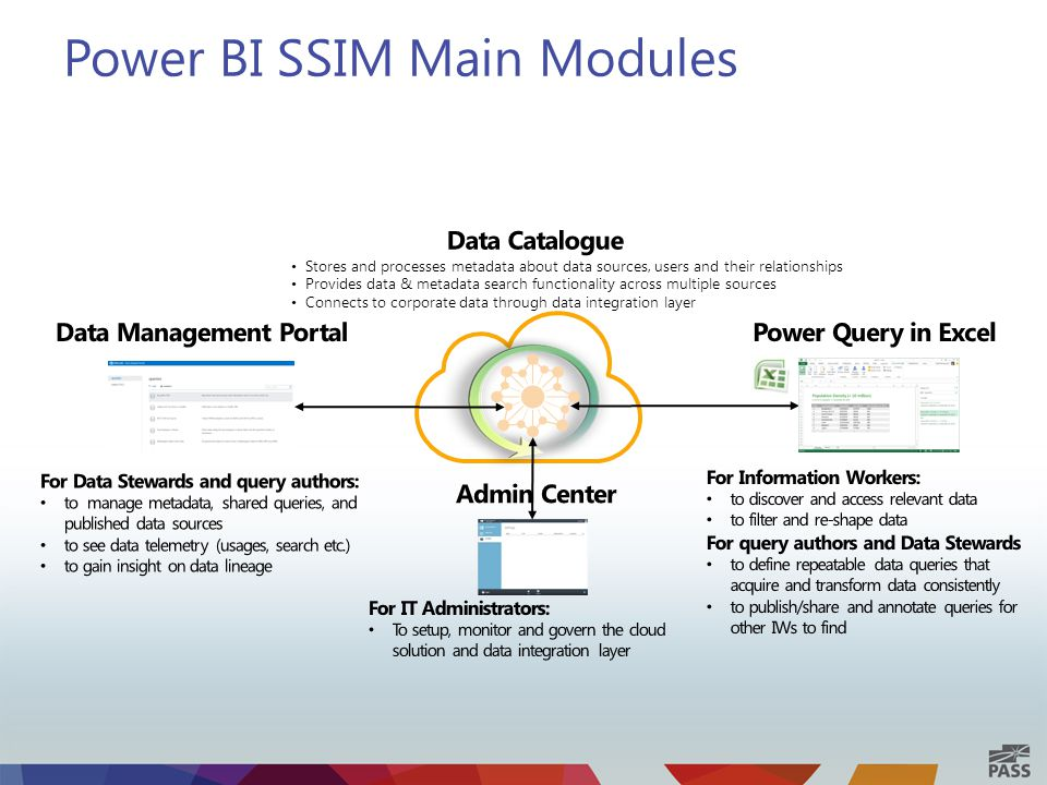 Power BI SSIM Main Modules Stores and processes metadata about data sources, users and their relationships Provides data & metadata search functionality across multiple sources Connects to corporate data through data integration layer