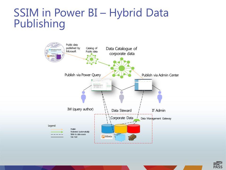 SSIM in Power BI – Hybrid Data Publishing