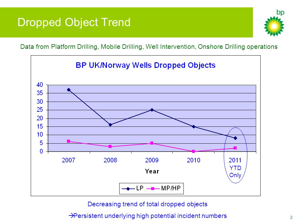 2 Dropped Object Trend Decreasing trend of total dropped objects  Persistent underlying high potential incident numbers YTD Only Data from Platform Drilling, Mobile Drilling, Well Intervention, Onshore Drilling operations