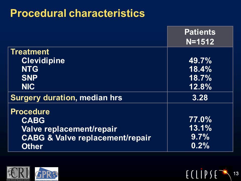 13 Procedural characteristics Patients N=1512 Treatment Clevidipine NTG SNP NIC 49.7% 18.4% 18.7% 12.8% Surgery duration, median hrs3.28 Procedure CABG Valve replacement/repair CABG & Valve replacement/repair Other 77.0% 13.1% 9.7% 0.2%