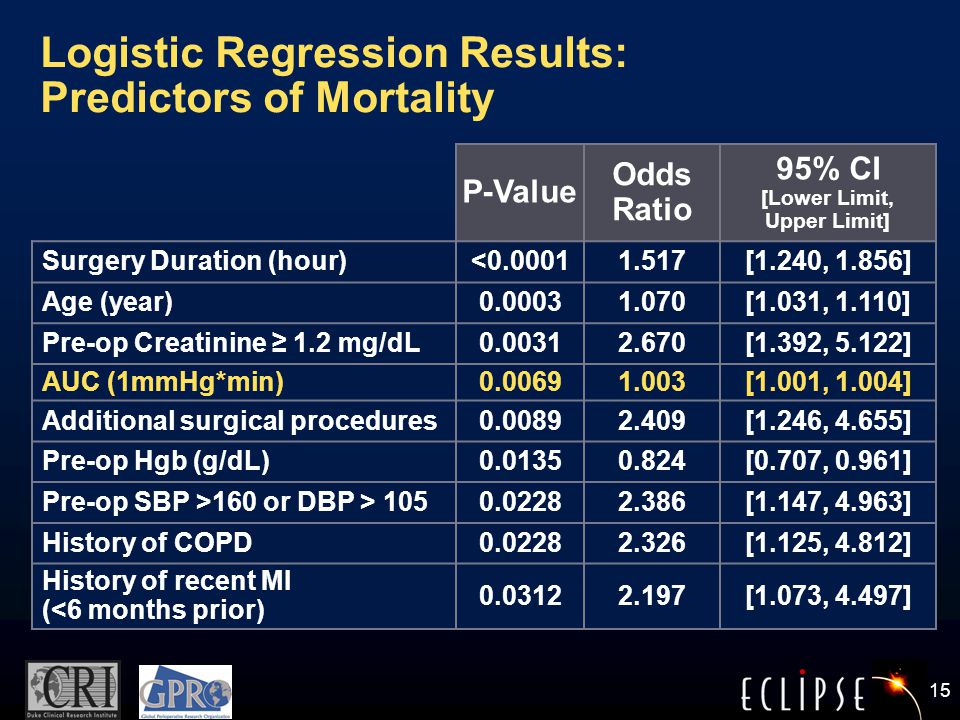 15 Logistic Regression Results: Predictors of Mortality P-Value Odds Ratio 95% CI [Lower Limit, Upper Limit] Surgery Duration (hour)<0.00011.517[1.240, 1.856] Age (year)0.00031.070[1.031, 1.110] Pre-op Creatinine ≥ 1.2 mg/dL0.00312.670[1.392, 5.122] AUC (1mmHg*min)0.00691.003[1.001, 1.004] Additional surgical procedures0.00892.409[1.246, 4.655] Pre-op Hgb (g/dL)0.01350.824[0.707, 0.961] Pre-op SBP >160 or DBP > 1050.02282.386[1.147, 4.963] History of COPD0.02282.326[1.125, 4.812] History of recent MI (<6 months prior) 0.03122.197[1.073, 4.497]