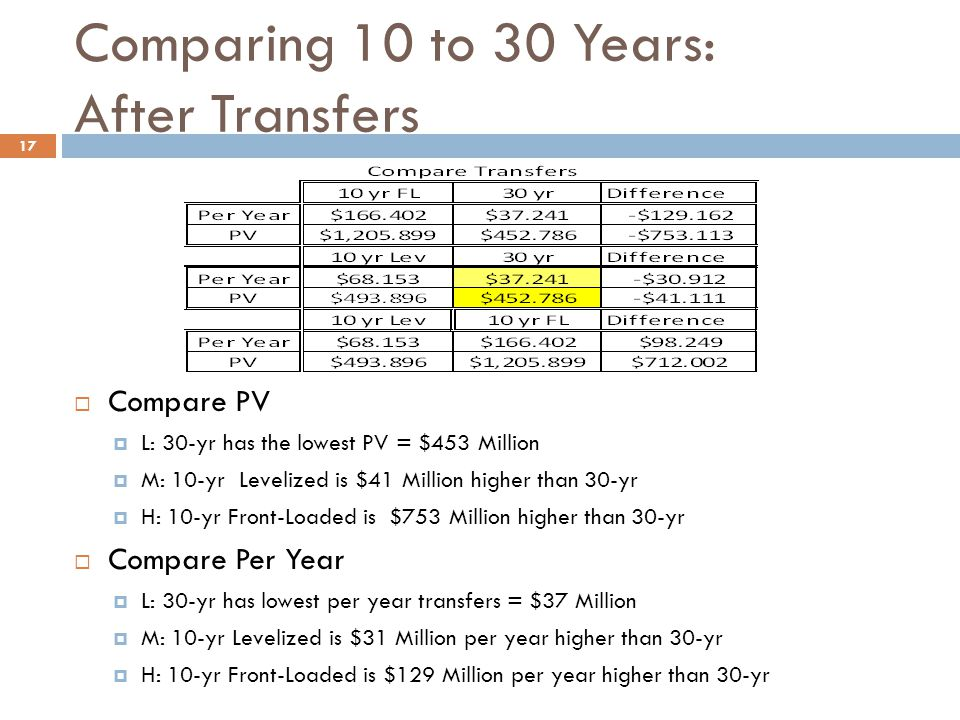 Comparing 10 to 30 Years: After Transfers  Compare PV  L: 30-yr has the lowest PV = $453 Million  M: 10-yr Levelized is $41 Million higher than 30-yr  H: 10-yr Front-Loaded is $753 Million higher than 30-yr  Compare Per Year  L: 30-yr has lowest per year transfers = $37 Million  M: 10-yr Levelized is $31 Million per year higher than 30-yr  H: 10-yr Front-Loaded is $129 Million per year higher than 30-yr 17
