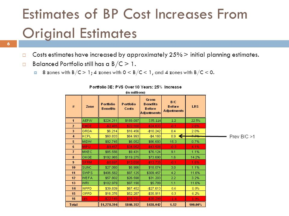 Estimates of BP Cost Increases From Original Estimates  Costs estimates have increased by approximately 25% > initial planning estimates.
