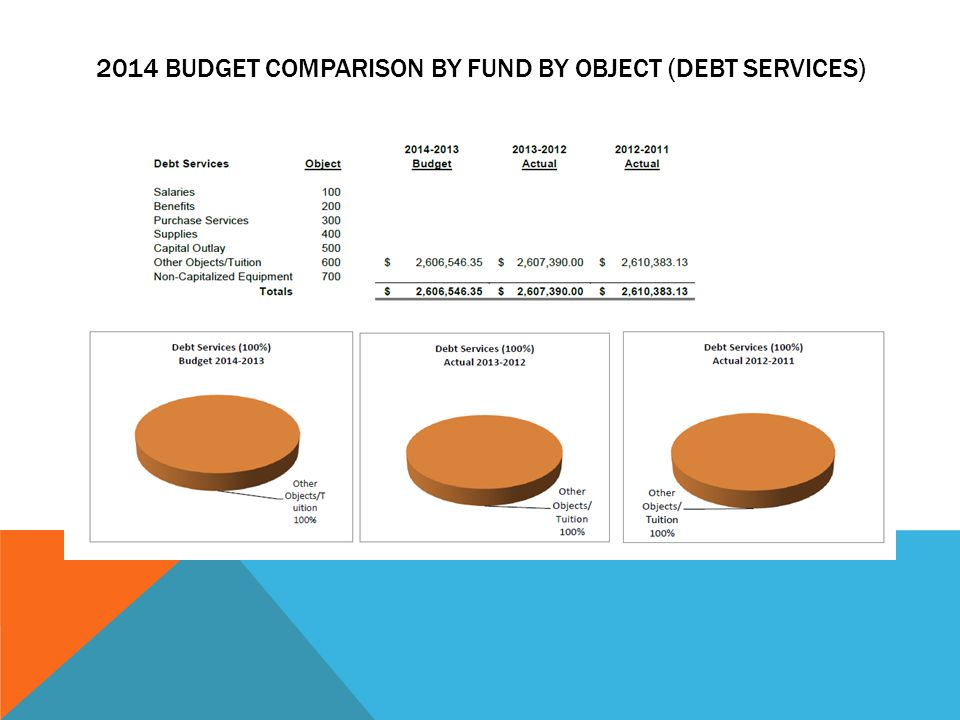 2014 BUDGET COMPARISON BY FUND BY OBJECT (DEBT SERVICES)
