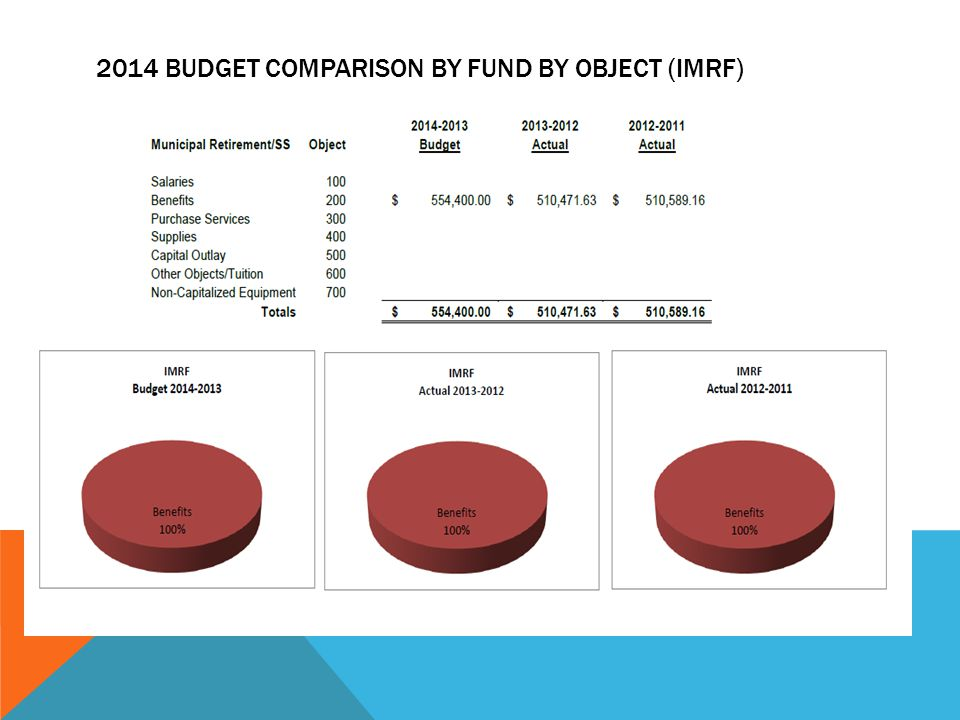 2014 BUDGET COMPARISON BY FUND BY OBJECT (IMRF)