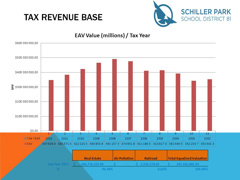 TAX REVENUE BASE Real EstateAir PollutionRailroadTotal Equalized Valuation Tax Year 2012 $ 345,776,167.00 $ - $ 2,150,274.00 $ 347,926,441.00 %99.38%0