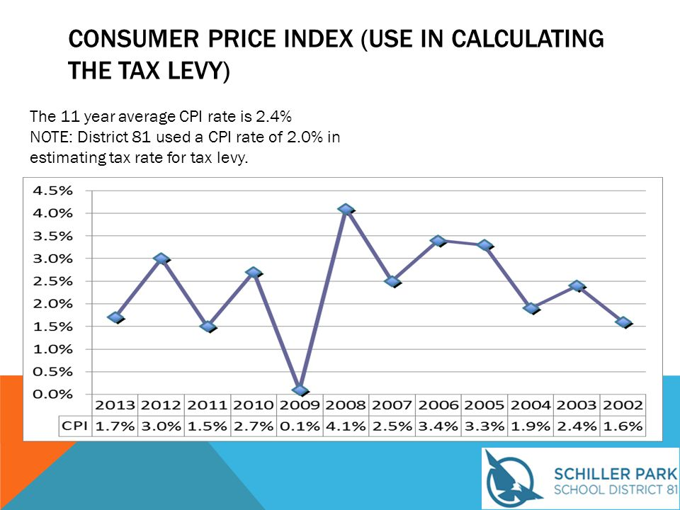 CONSUMER PRICE INDEX (USE IN CALCULATING THE TAX LEVY) The 11 year average CPI rate is 2.4% NOTE: District 81 used a CPI rate of 2.0% in estimating ta