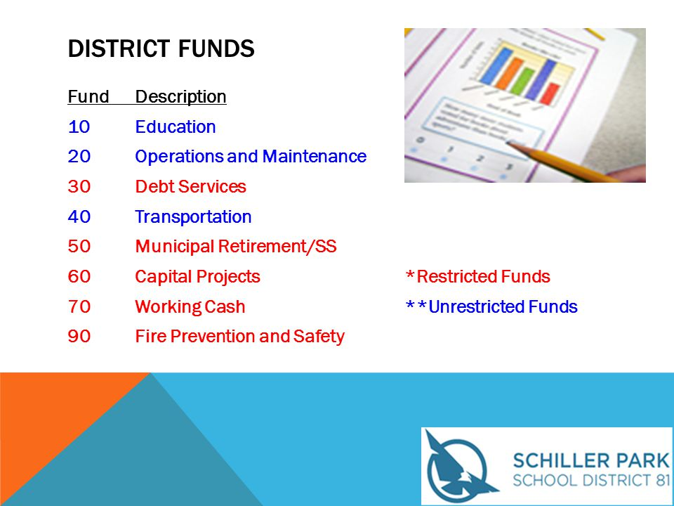 DISTRICT FUNDS FundDescription 10Education 20Operations and Maintenance 30Debt Services 40Transportation 50Municipal Retirement/SS 60Capital Projects*Restricted Funds 70Working Cash**Unrestricted Funds 90Fire Prevention and Safety