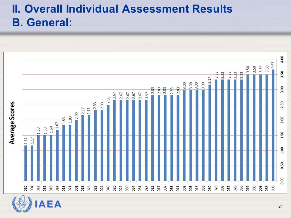IAEA II. Overall Individual Assessment Results B. General: 24