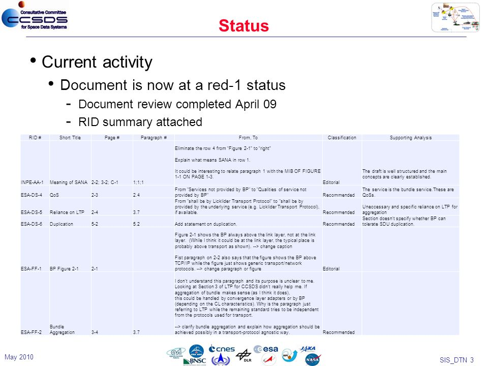SIS_DTN 4 May 2010 ESA-FF-3 Delivery Failure Action4-44.4.1.2 The delivery failure action from the Register.request is not in Section 4.3 Summary of Parameters .