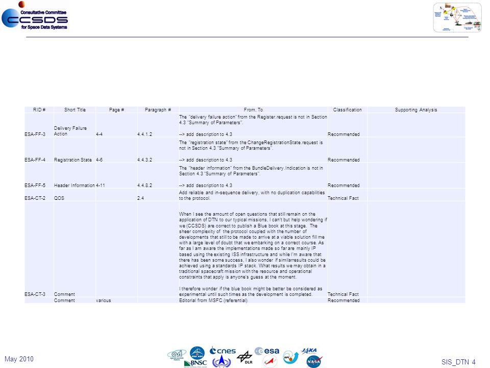 SIS_DTN 5 Backups May 2010
