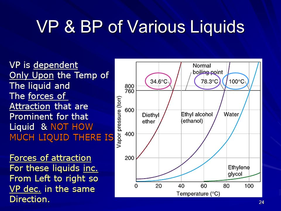 23 VP of H 2 0 760 Normal BP = 100 deg BP at 290 mm = 75 deg Vapor Pressure & B.P.