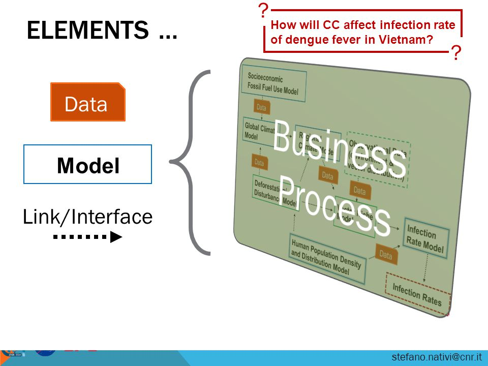 stefano.nativi@cnr.it ELEMENTS … Data Model Link/Interface How will CC affect infection rate of dengue fever in Vietnam.