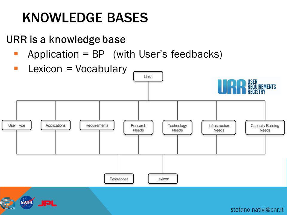 stefano.nativi@cnr.it UNCERTWEB BP BROKER BP Editor Controller BP library Component library URR Preprocessor Resources Brokering framework WF engine BP Broker
