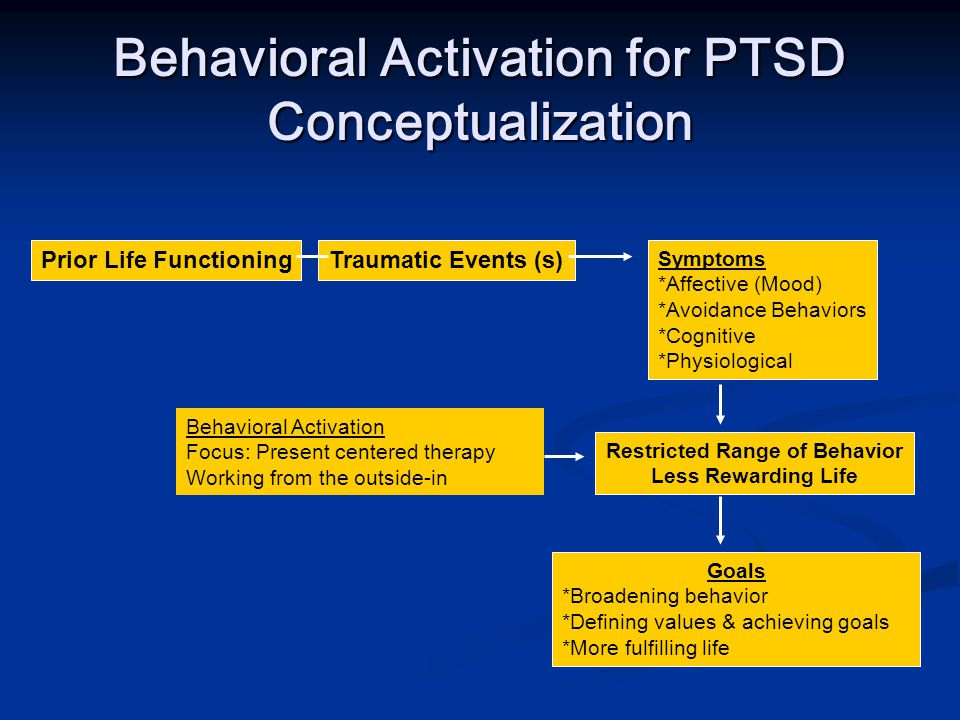 Behavioral Activation for PTSD Conceptualization Prior Life FunctioningTraumatic Events (s) Symptoms *Affective (Mood) *Avoidance Behaviors *Cognitive