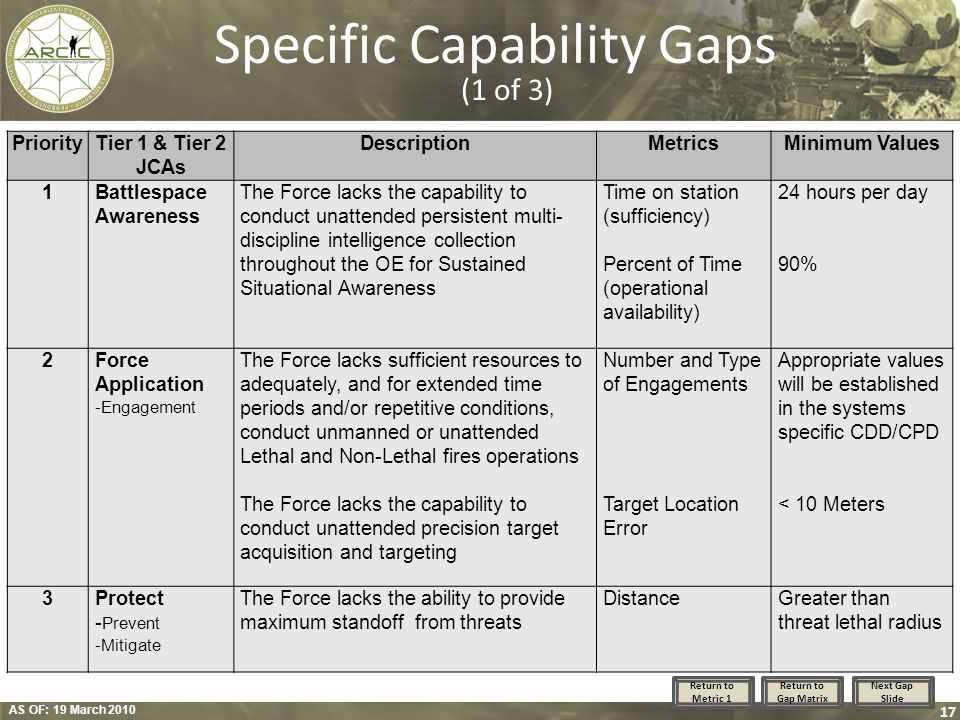 AS OF: 19 March 2010 17 Specific Capability Gaps (1 of 3) PriorityTier 1 & Tier 2 JCAs DescriptionMetricsMinimum Values 1Battlespace Awareness The For