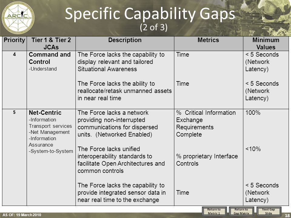 AS OF: 19 March 2010 18 Specific Capability Gaps (2 of 3) PriorityTier 1 & Tier 2 JCAs DescriptionMetricsMinimum Values 4 Command and Control -Underst