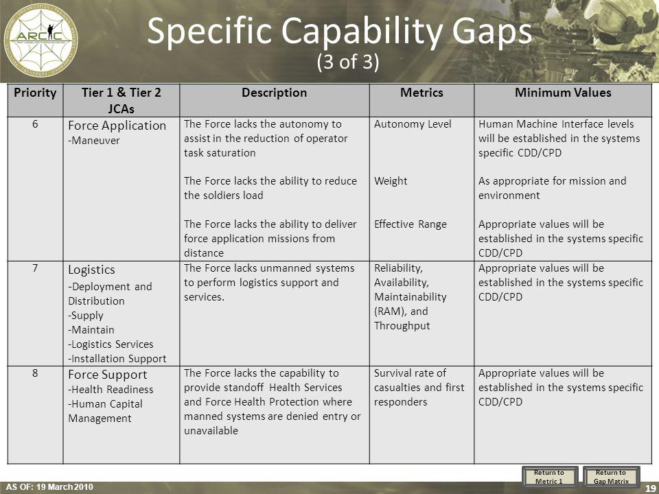 AS OF: 19 March 2010 19 Specific Capability Gaps (3 of 3) PriorityTier 1 & Tier 2 JCAs DescriptionMetricsMinimum Values 6 Force Application -Maneuver