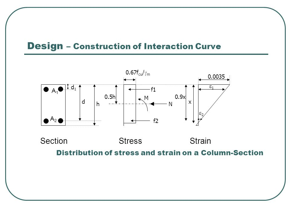 Design – Construction of Interaction Curve A 1 A 2 Section Stress Strain Distribution of stress and strain on a Column-Section d1d1 d h 0.5h f1 f2 M N x 0.9x 11 22 0.67f cu /  m 0.0035