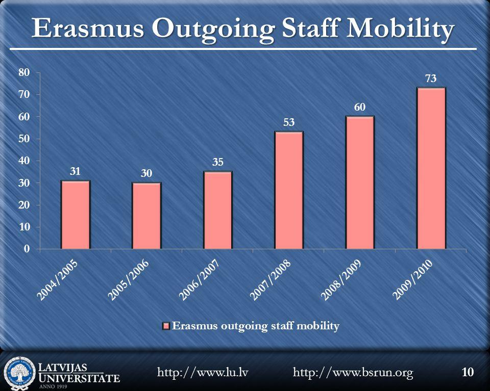 http://www.bsrun.orghttp://www.lu.lv10 Erasmus Outgoing Staff Mobility