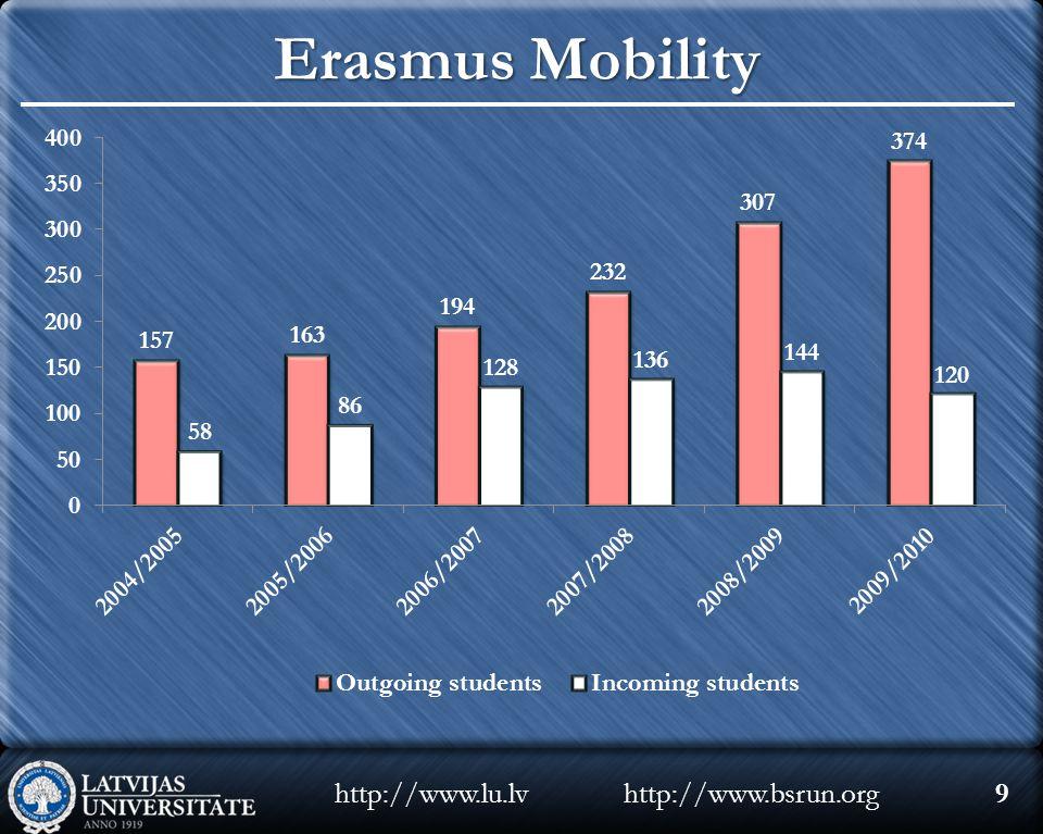 http://www.bsrun.orghttp://www.lu.lv9 Erasmus Mobility