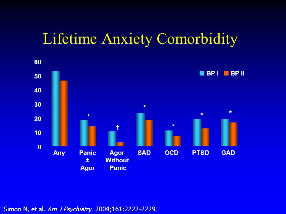 Lifetime Anxiety Comorbidity Simon N, et al. Am J Psychiatry. 2004;161:2222-2229. * 0 10 20 30 40 50 60 AnyPanic ± Agor Agor Without Panic SADOCDPTSDG