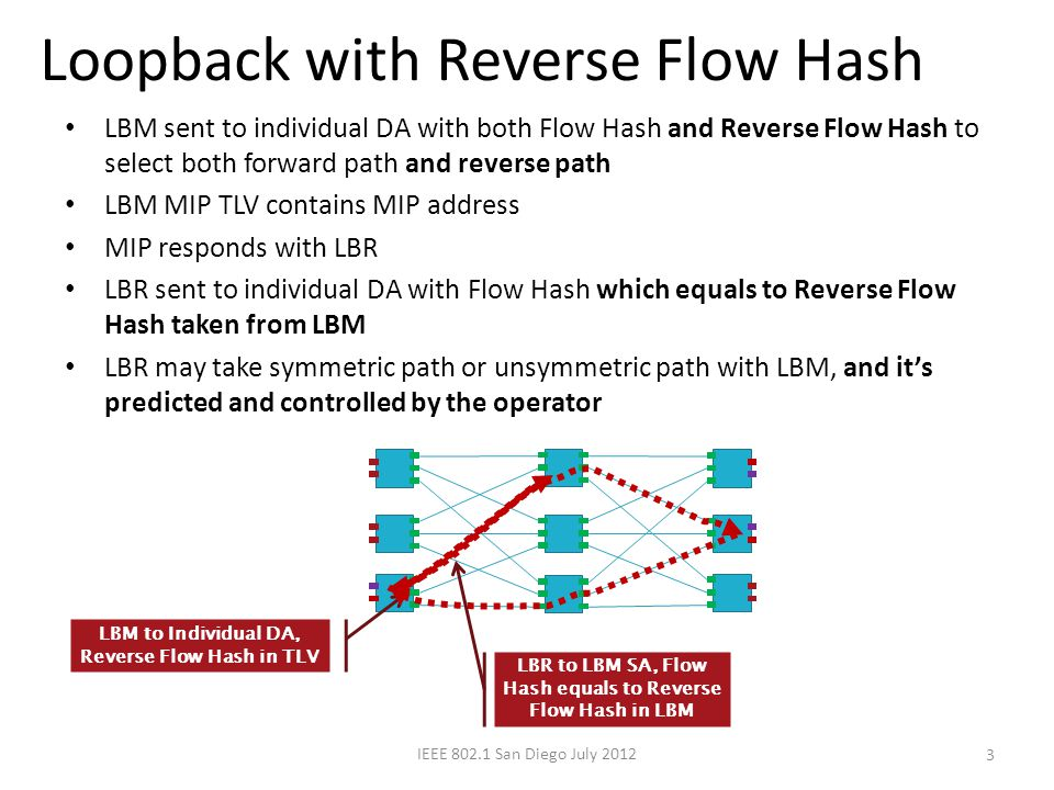 Loopback with Reverse Flow Hash 3 LBM sent to individual DA with both Flow Hash and Reverse Flow Hash to select both forward path and reverse path LBM MIP TLV contains MIP address MIP responds with LBR LBR sent to individual DA with Flow Hash which equals to Reverse Flow Hash taken from LBM LBR may take symmetric path or unsymmetric path with LBM, and it's predicted and controlled by the operator LBM to Individual DA, Reverse Flow Hash in TLV LBR to LBM SA, Flow Hash equals to Reverse Flow Hash in LBM IEEE 802.1 San Diego July 2012