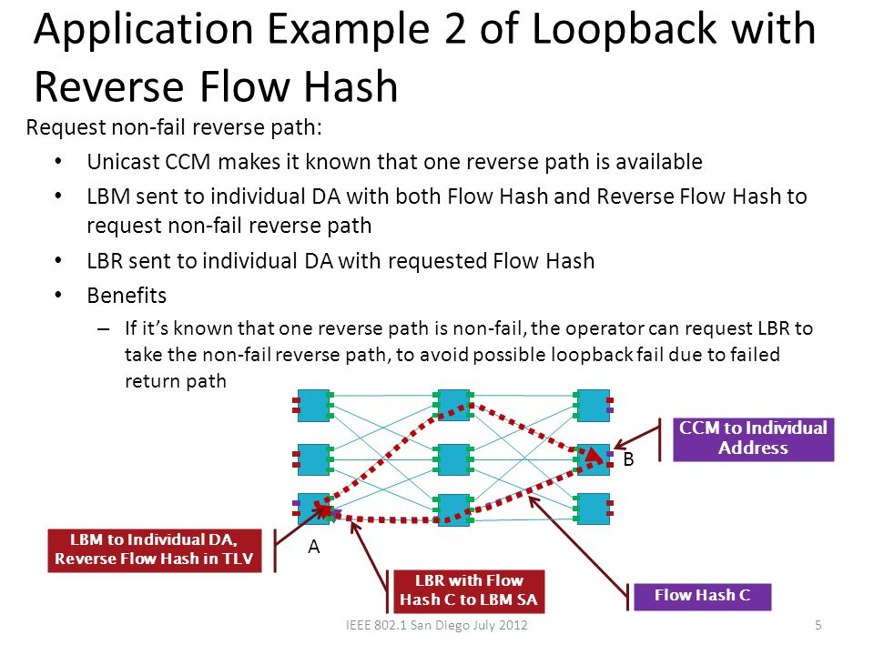 Linktrace with only one LTR 6 Cited from bp-mackcrane-ECMP-CFM-0412.ppt: LTM sent to individual DA with specific Flow Hash Each hop sends back LTR (if LTM TTL is not 0) Forwards LTM to ECMP selected hop (if LTM TTL is >1) LTR frames identify path for DA+Flow Hash IEEE 802.1 San Diego July 2012 LTM to individual address w/ flow hash LTR may take any path