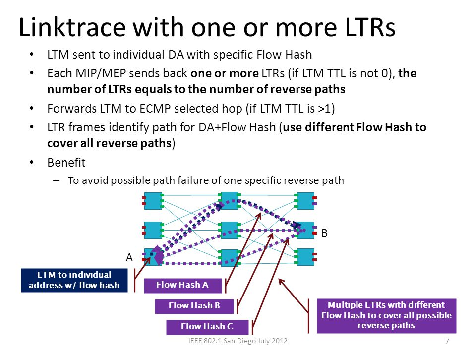 Proposals 8 Add Reverse Flow Hash to LBM Require MIP/MEP to reply one or more LTRs to cover all reverse paths IEEE 802.1 San Diego 2012