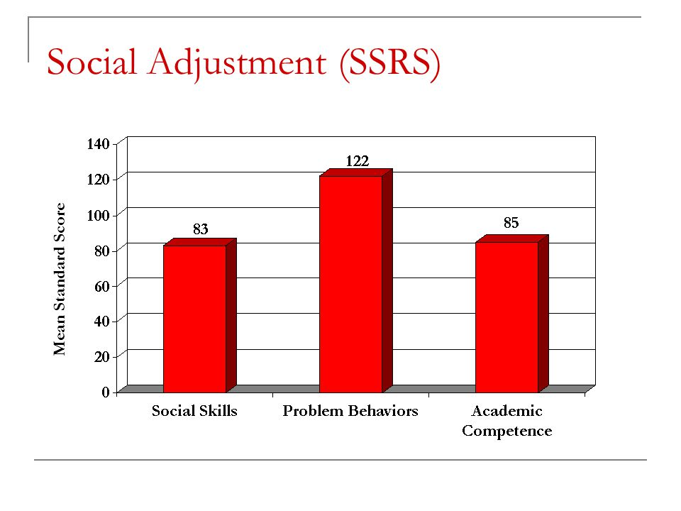 Social Adjustment (SSRS) Mean Standard Score