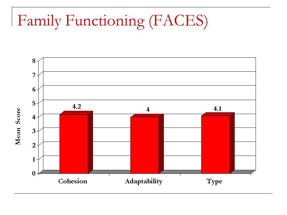 Family Functioning (FACES) Mean Score