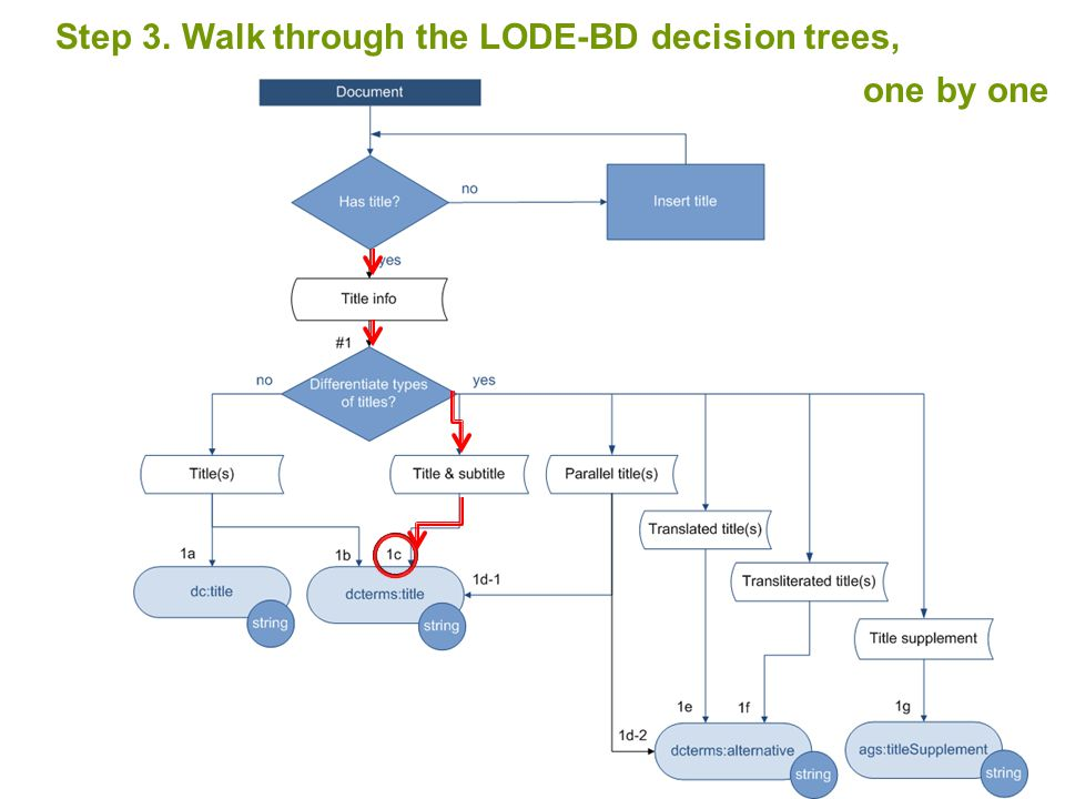 Step 3. Walk through the LODE-BD decision trees, one by one